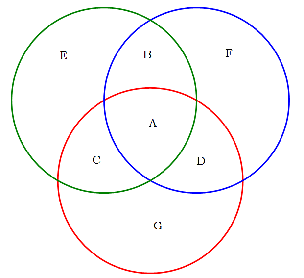 Sets And Venn Diagrams Gmatsyllabus